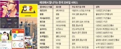 (Source: 한국경제)